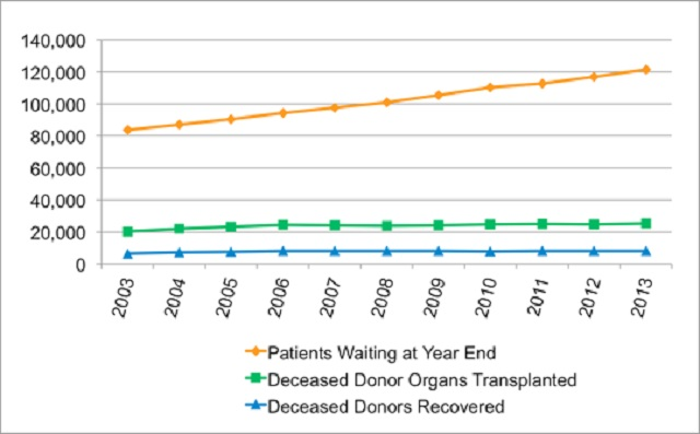 A chart showing the organ donation shortage over the past 10 years, as seen on the Organ Procurement and Transplant Network, June 3, 2015