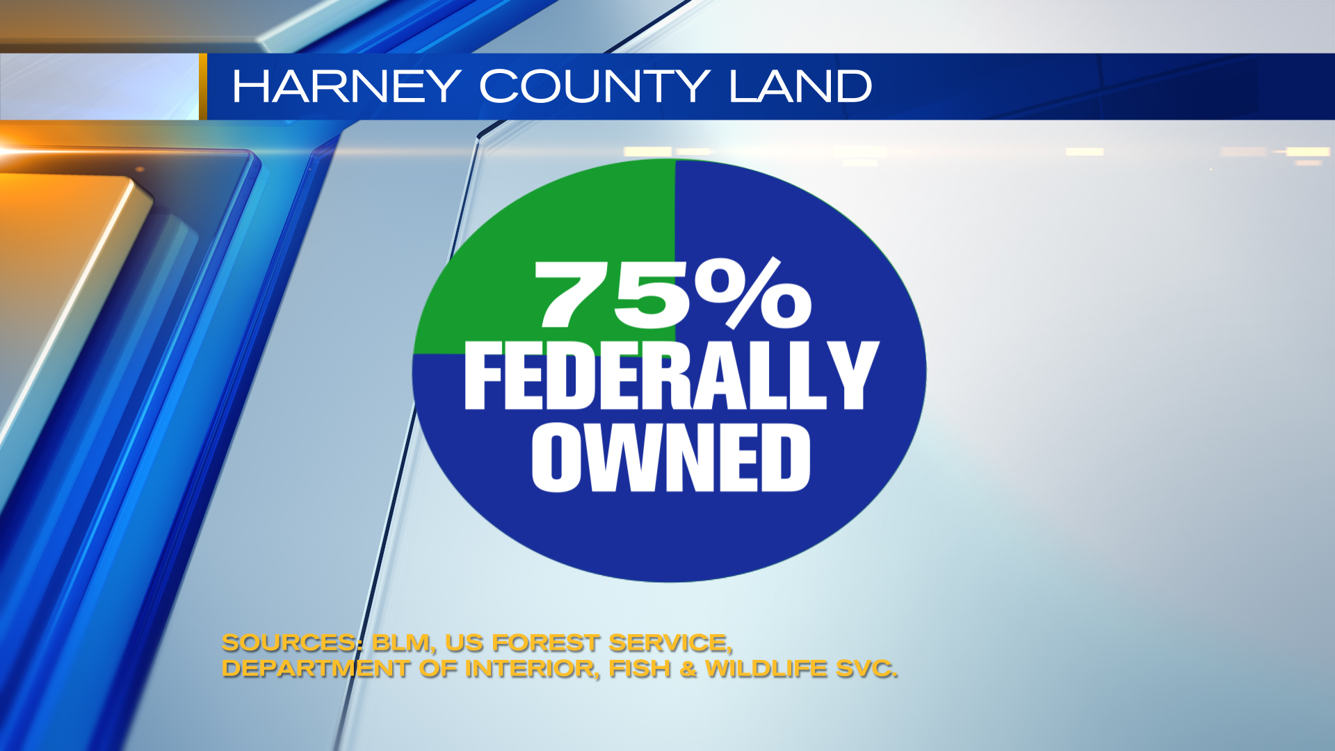 Chart showing the makeup of Federal land in Harney County
